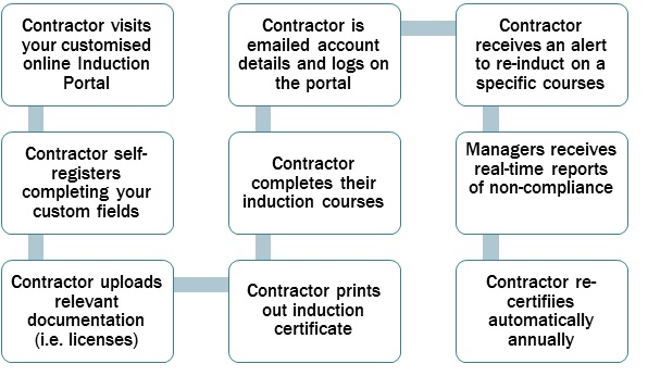 contractor induction workflow